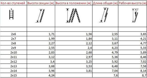 Высота проведения работ для разных конфигураций