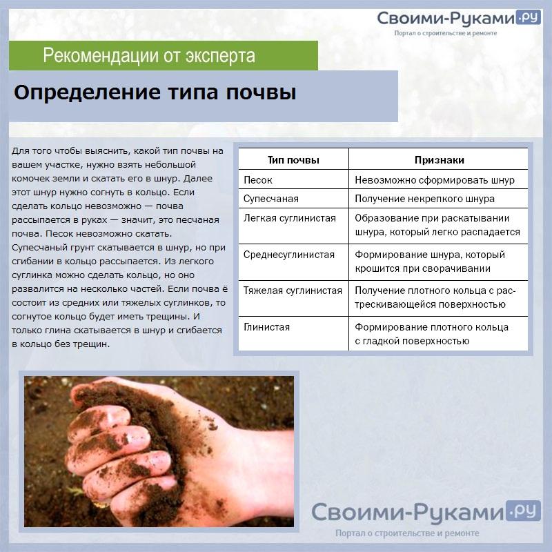Определение типа почвы