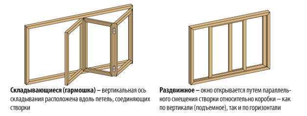 Схема складывающегося и раздвижного окна для остекления