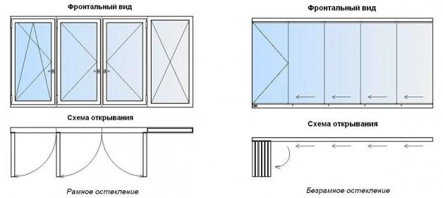 Схема рамного и безрамного остекления балкона/лоджии