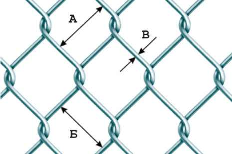 Размеры ячеек сетки рабицы, вид плетения и толщина проволоки