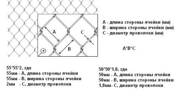 Размер ячейки сетки рабицы - длина и ширина стороны ячейки, диаметр проволоки (сечение)