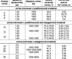 Технические характеристики сетки рабицы (таблица-1) - номер, диаметр проволоки, ширина, вес