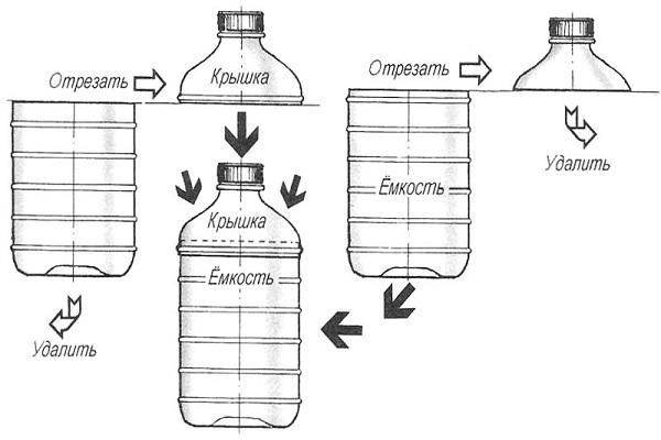 Схема приготовления емкости при поперечном срезе