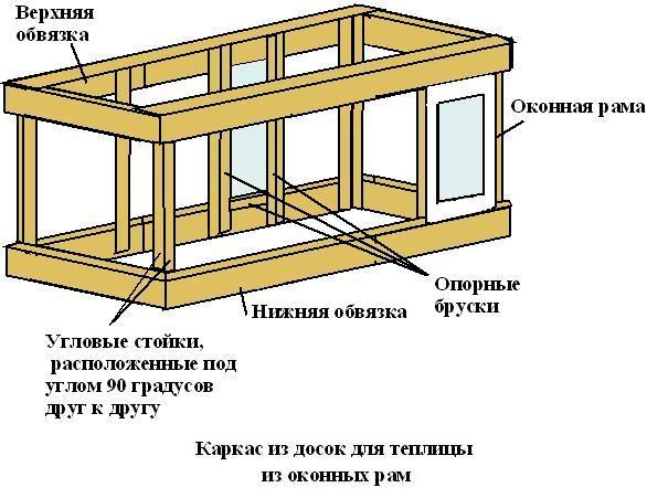 Основа конструкции – её каркас