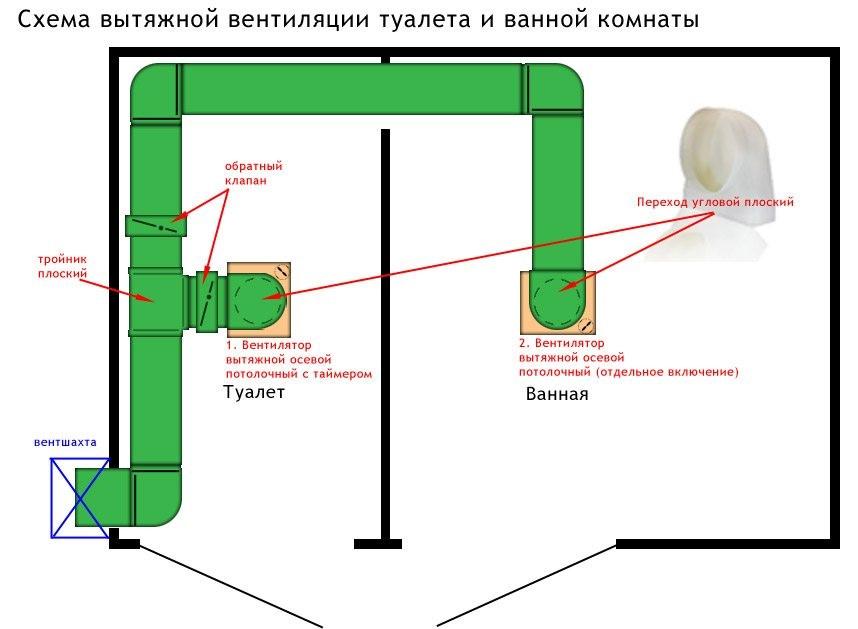 Схема устройства принудительной вентиляции в частном доме