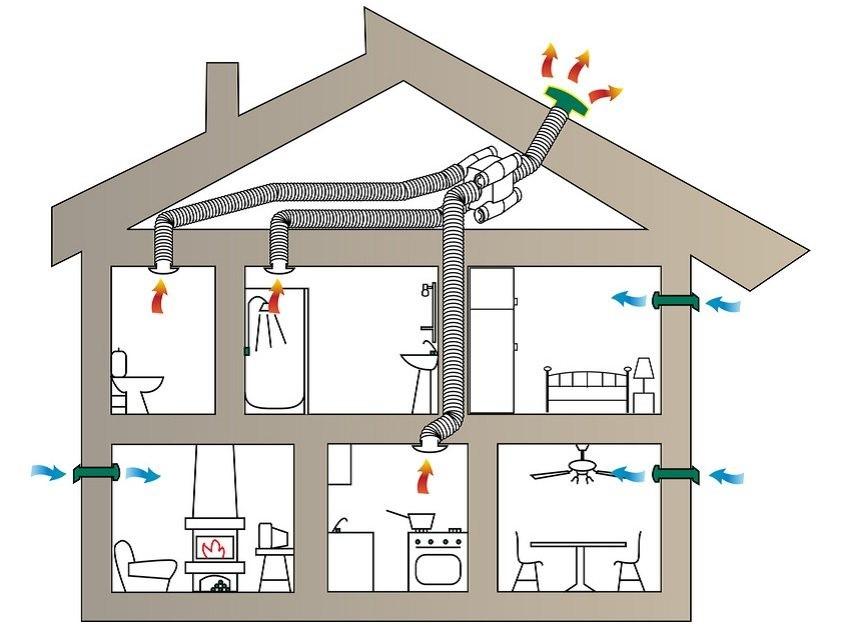 Принцип воздухообмена в малоэтажных домах