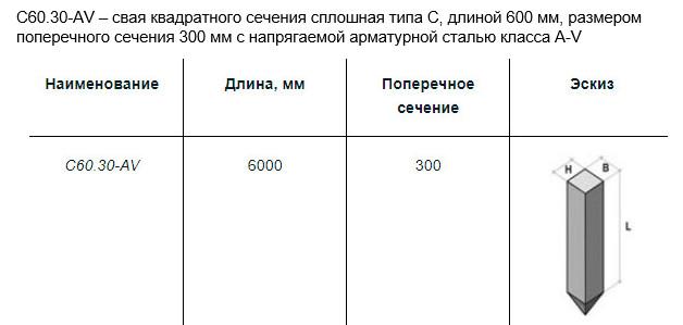 Условное обозначение на примере сваи С60.30-AV
