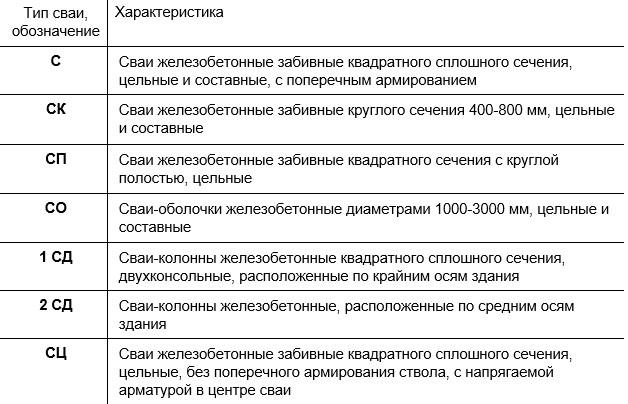 Типы забивных железобетонных свай (С, СК, СП, СО, 1СД, 2СД, СЦ)