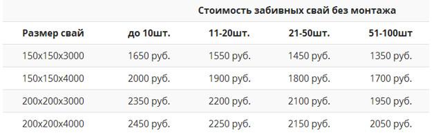 Пример цены железобетонных свай без монтажа