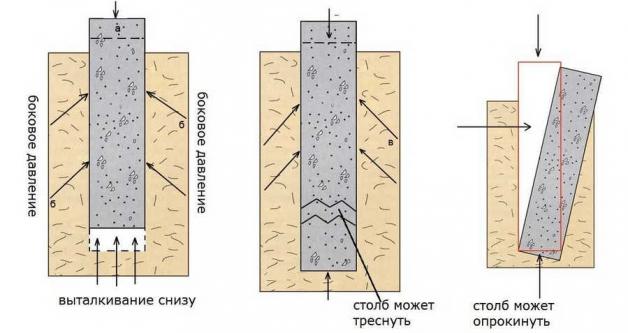 Воздействие сил пучения на столбачтый фундамент