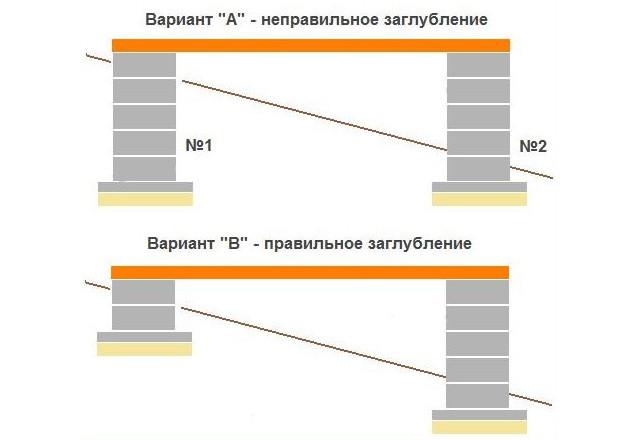 Схема расположения опор столбчатого фундамента на наклонном участке