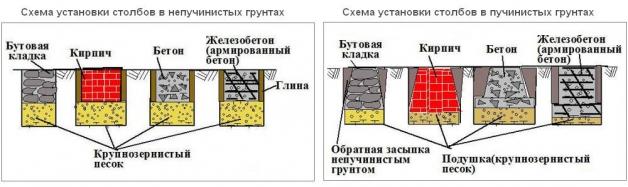 Схема установки столбчатого фундамента в пучинистых и непучинистых грунтах