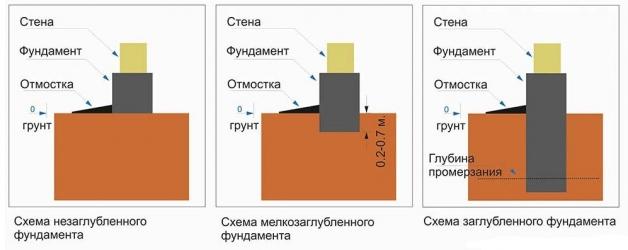 Схема заглубления фундамента