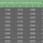 1585508000_buronabivnye-svai-2